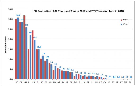 European honey production